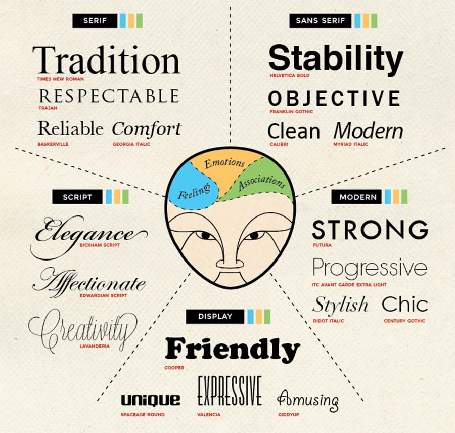 Font seçiminin arkasındaki psikoloji bilgi grafiği